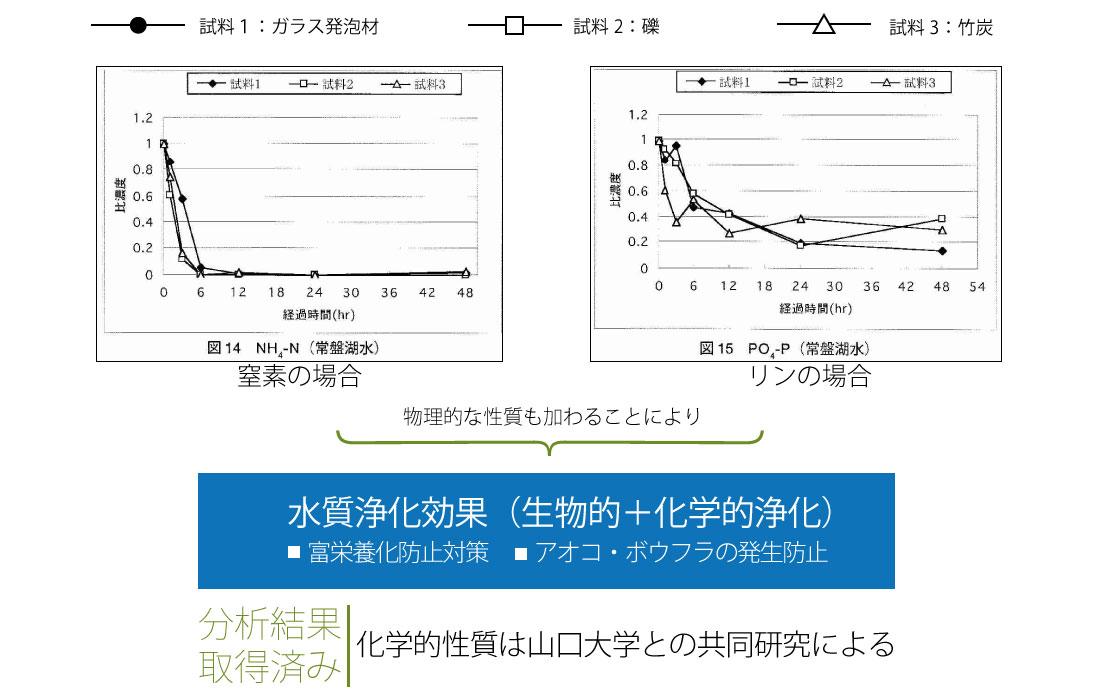 NEXTONE-αの特徴4窒素・リン・アンモニアを吸着するので水質浄化作用が高い