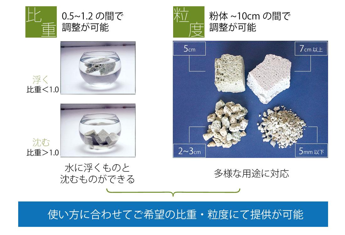 NEXTONE-αの特徴5 用途に応じて比重や粒度を調整してご提供が可能